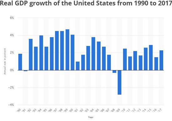 2019年美国gdp_美国近几年gdp增速图