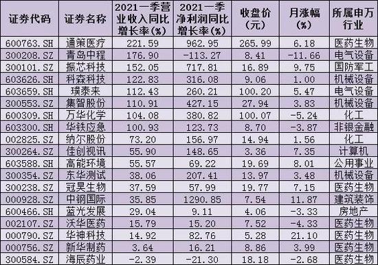 首批19份一季报亮相 17只双增长股近八成跑赢大盘