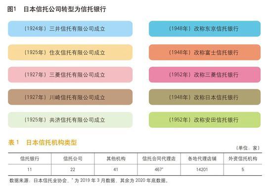 姚江涛、袁田:试点信托银行深化信托业转型