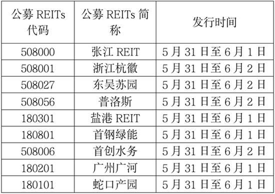 下周股市看点来了 首批公募REITs产品周一开始申购