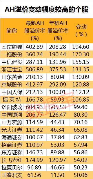 AH股溢价率年内进一步扩大 36只A股较H股溢价超100%