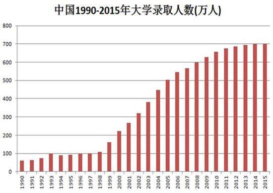 同时中国R&D经费占GDP比例从1998-1999年开始出现了起飞。