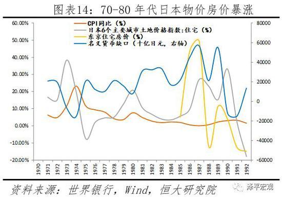 2.3.2  货币超发,通胀高企,汇率大幅贬值,基尼系数上升,经济危机