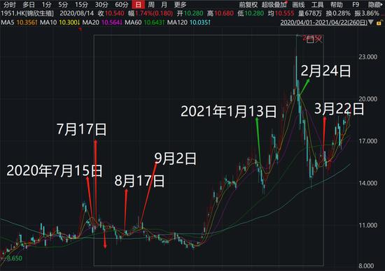 """解密公募""""一哥""""张坤的""""经典操作"""":低位加仓上亿股 高位绝不追涨"""