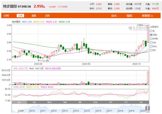 """大涨逾17%:谢霆锋拟认购500万股 特步国际股价""""飞""""起来了"""