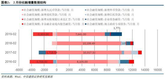 2、表外融资仍然趋紧,地方政府专项债节奏加快