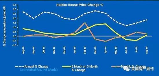 圖說:Halifax房價指數變化