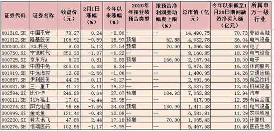 1月份融资客重点布局五大行业 15只个股期间融资净买入近300亿元