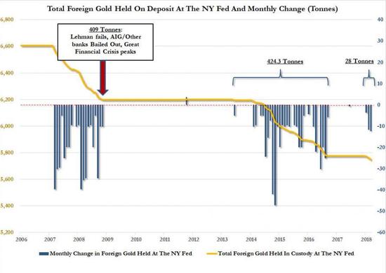 纽约联邦储备银行黄金储备流动(来源:zerohedge)