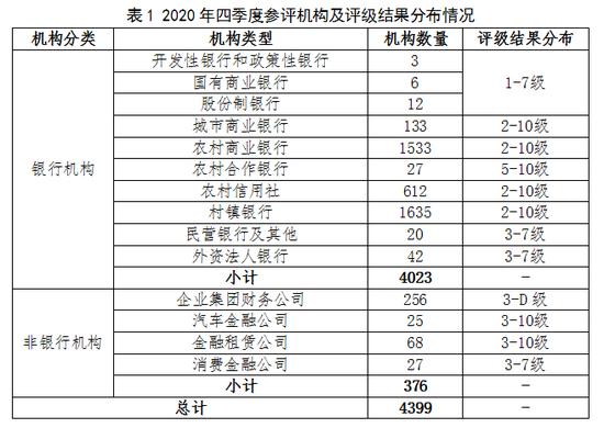 2020年四季度央行金融机构评级结果:总体稳定、高风险机构数量显著下降
