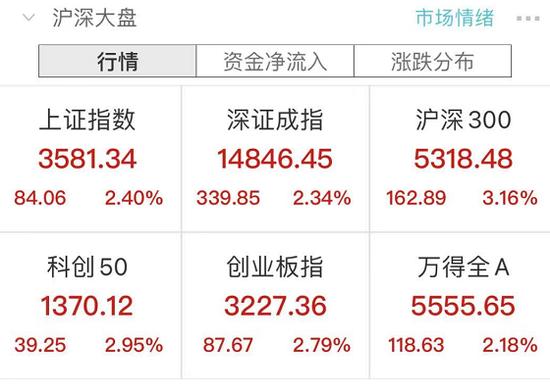 A股沸腾:大牛市is back?外资狂买200亿、成交1万亿