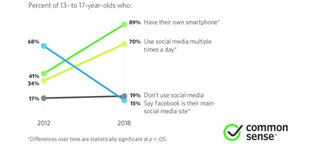 青少年智能手機的所有權和社交媒體的使用量暴增