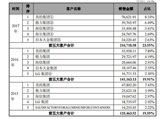 鼎胜新材成功闯关IPO:背靠美的、格力、LG
