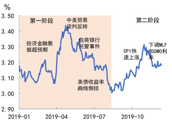 2019债市回顾与展望:货币政策保持定力 市场起落有度
