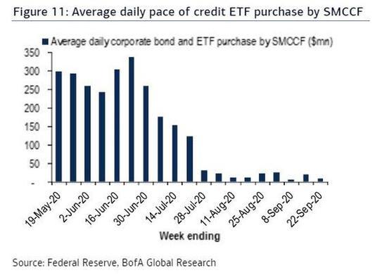 美股科技ETF疫情来首次资金净流出 美联储没出手 投资者该担心吗