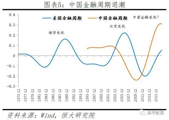 一、全球流动性收紧,金融市场动荡,贸易摩擦升级