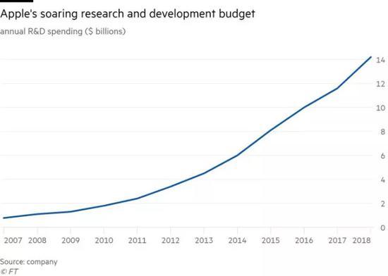 苹果飙涨的研发预算
