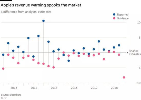 苹果的营收警告吓坏市场