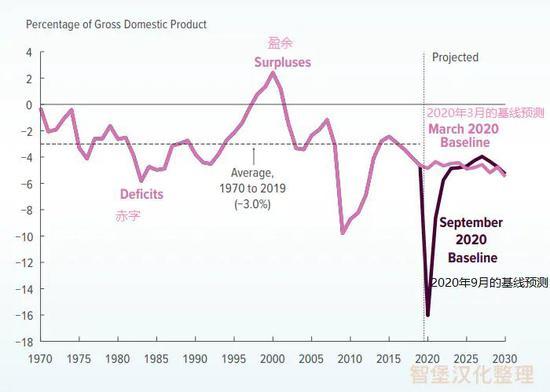 2020年美国将录得史上最高预算赤字