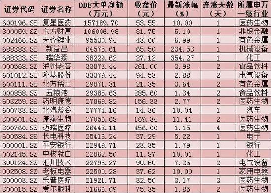 每日复盘:三大股指震荡反弹 电气设备行业涨2.66%