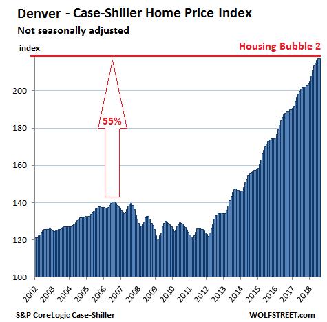 (丹佛Case-Shiller房价指数,来源:Wolf Street)