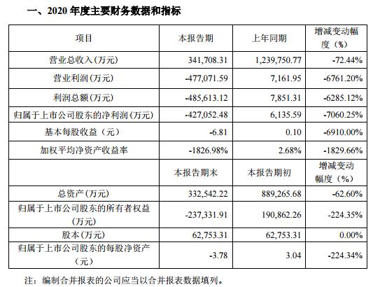 广州浪奇2020年亏损超42亿元:同比下降超7000% 股票或被ST