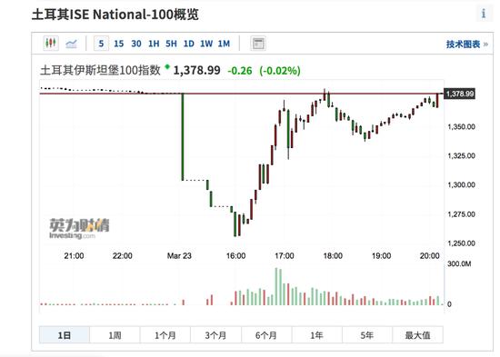 又崩盘了:土耳其股市两天四次熔断 对新兴市场有哪些影响?