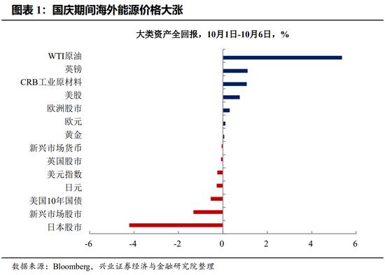 王涵:国庆期间 海外通胀情绪是如何发酵的?