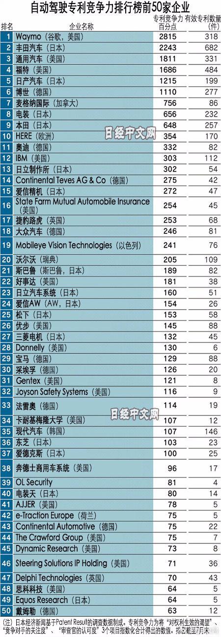 自动驾驶专利竞争力50强没有中国企业