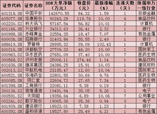 每日复盘:三大股指震荡回落 国防军工行业逆市上涨2.75%