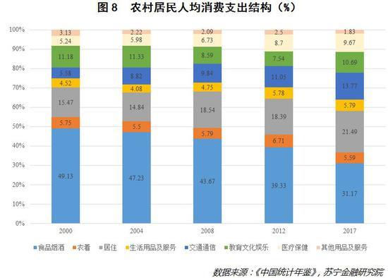 高附加值领域的消费支出趋于增加