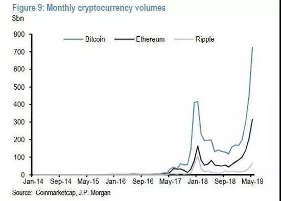 BTC、ETH、XRP的月交易量,单位(十亿美元)