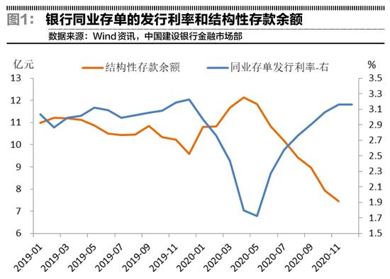 建行郑葵方:货币宽松或持续到2021上半年 1月降准概