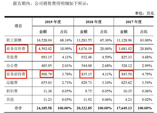 林华医疗IPO:核心部件是自产还是采购?业务宣传费占比异常高