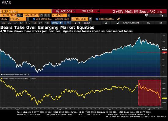 新兴市场熊市阵营扩大:从土耳其到阿根廷再到中国
