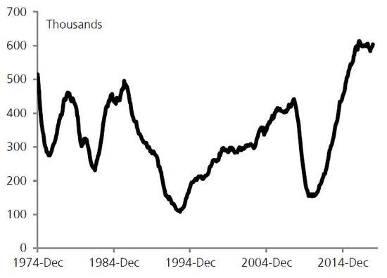 (美國五個單元以上的在建住宅數量迅速提升,來源:瑞銀)