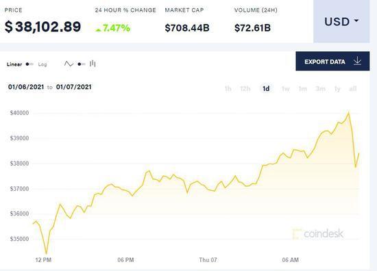冲破4万美元后迅速回调 比特币开年大涨36%