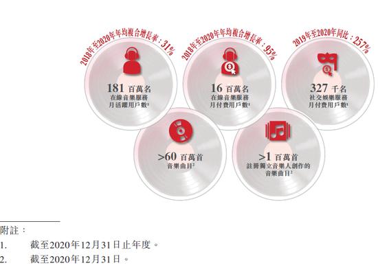网易云音乐香港IPO上市 90后用户占比89%