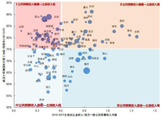 数据来源:各城市财政局