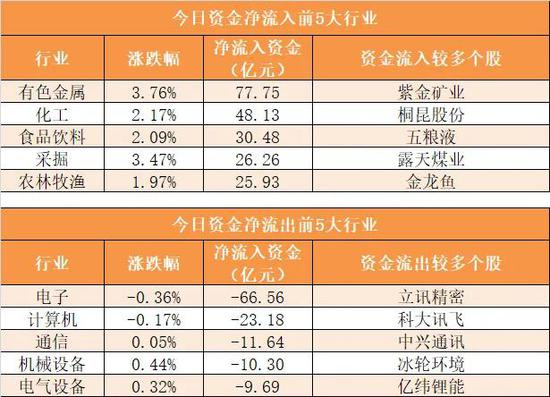 主力资金净流出57亿元 龙虎榜机构抢筹7股