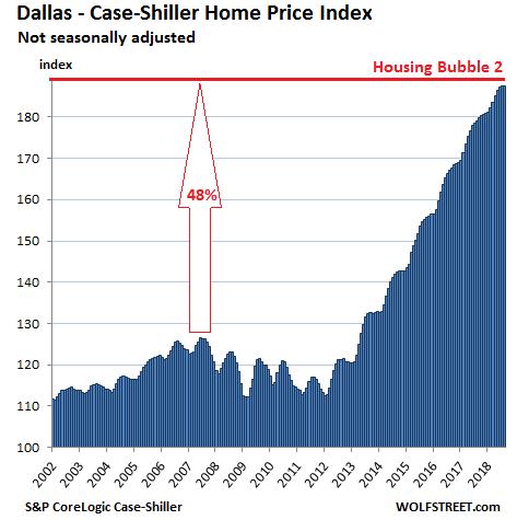 (达拉斯Case-Shiller房价指数,来源:Wolf Street)