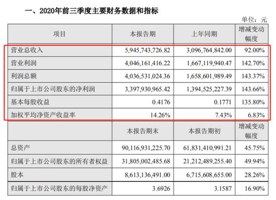 东方财富三季报迎高光时刻 超70亿债转股功不可没