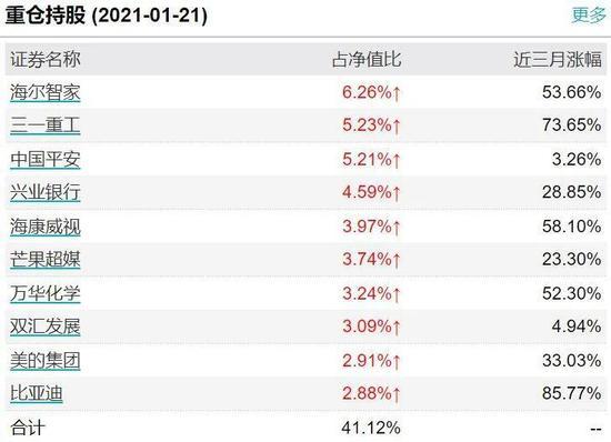 《【杏耀在线登陆注册】兴全合润1月以来大幅加仓兴业银行和海康威视 释放了什么信号?》
