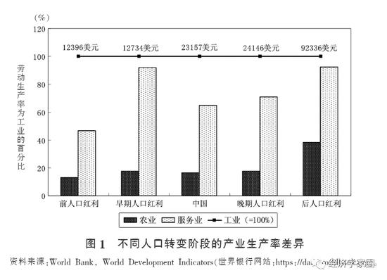 蔡昉最新论文:中国制造业减速来得过早过快,制造业占GDP比重早熟型下降,需要遏制
