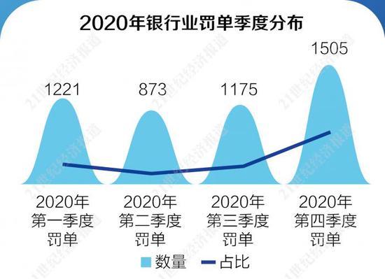 2020年银行业罚单拆解报告:4774张罚单金额近20亿 同比增40%