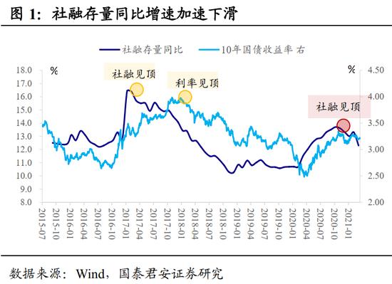 国泰君安:未来一个季度债市最大的风险是踏空风险