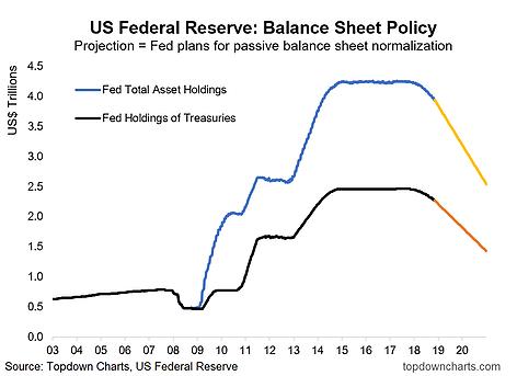 (全速縮表情況下美聯儲資產負債表預測,來源:Top Down Chart)