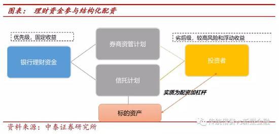 三、新管理办法对市场的影响