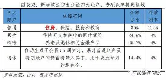 (2) 运行机制:封闭式管理,存贷分离、高存低贷