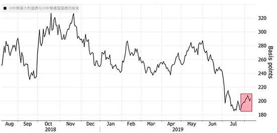 意大利政府解散危机恐成真 股债惨遭双杀